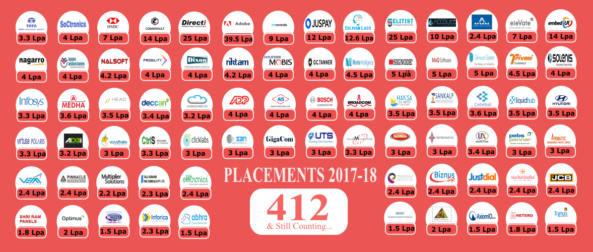 placements 2017-18
